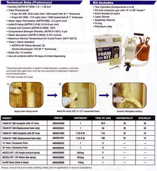foam kit technical information